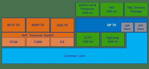 Sip Developer Suite - Softil